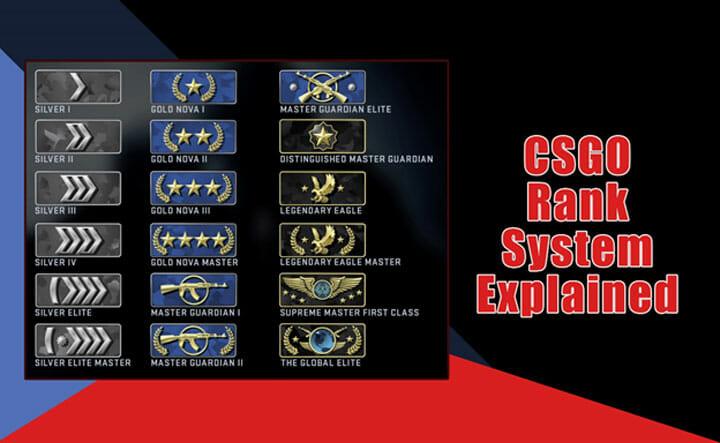 CSGO Ranks system explained